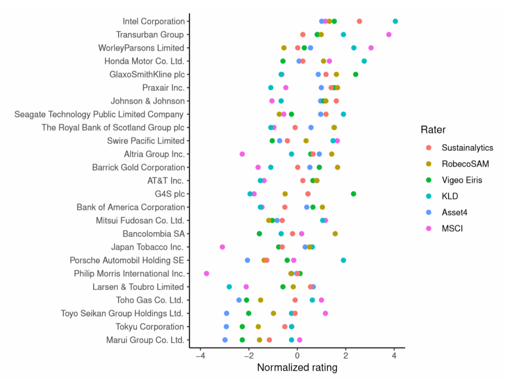 ESG data vendors - normalized ratings for 25 firms