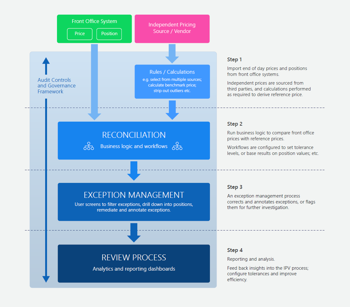 Best practice IPV workflows and governance framework