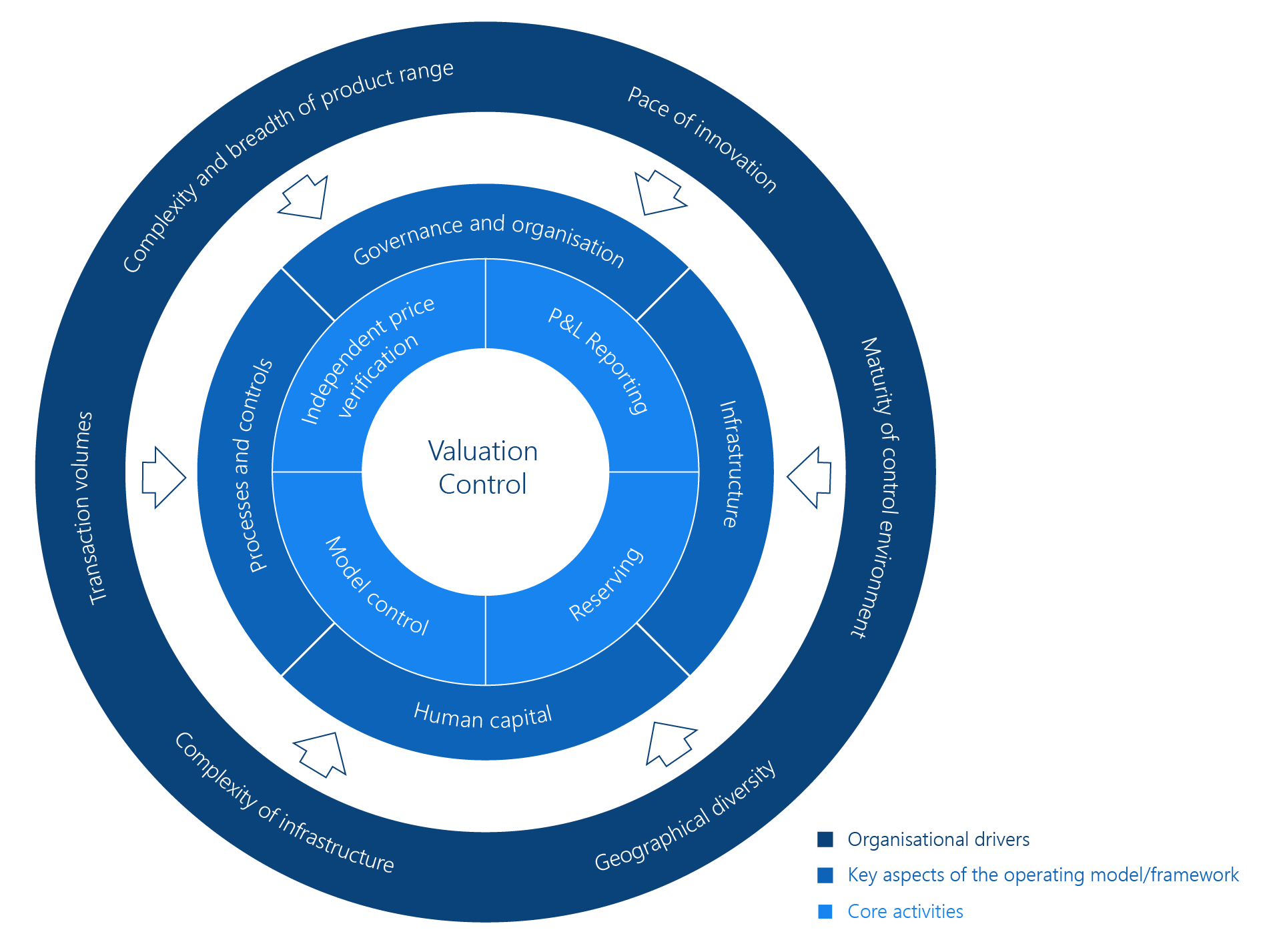 Drivers for Valuation Control